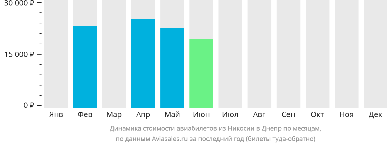 Динамика стоимости авиабилетов из Никосии в Днепр по месяцам
