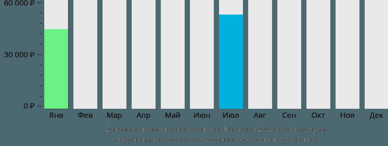 Динамика стоимости авиабилетов из Никосии в Душанбе по месяцам