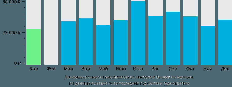 Динамика стоимости авиабилетов из Никосии в Бишкек по месяцам
