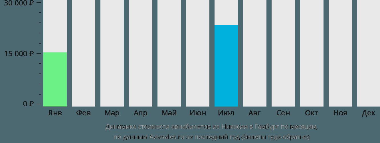 Динамика стоимости авиабилетов из Никосии в Гамбург по месяцам