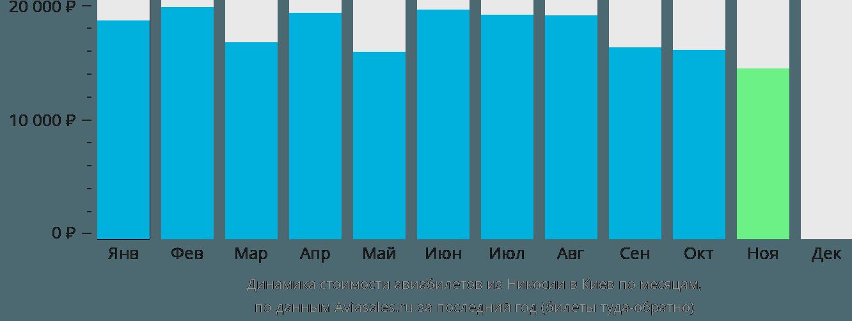 Динамика стоимости авиабилетов из Никосии в Киев по месяцам