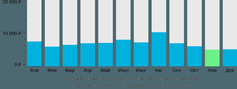 Динамика стоимости авиабилетов из Никосии в Стамбул по месяцам