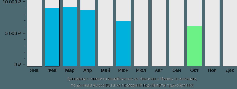 Динамика стоимости авиабилетов из Никосии в Измир по месяцам