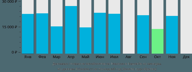 Динамика стоимости авиабилетов из Никосии в Кишинёв по месяцам