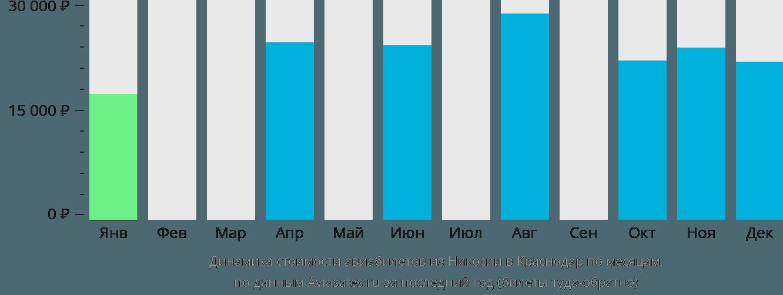 Динамика стоимости авиабилетов из Никосии в Краснодар по месяцам