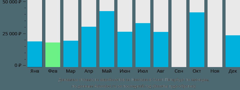 Динамика стоимости авиабилетов из Никосии в Санкт-Петербург по месяцам