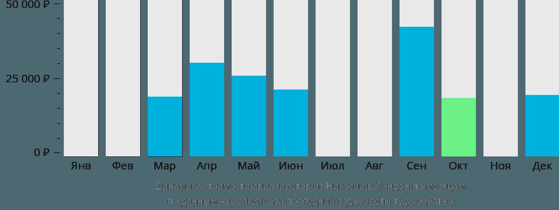 Динамика стоимости авиабилетов из Никосии в Лондон по месяцам