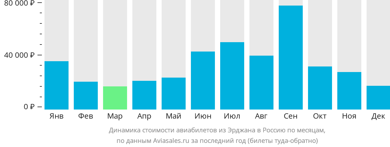 Динамика стоимости авиабилетов из Эрджана в Россию по месяцам