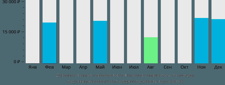 Динамика стоимости авиабилетов из Никосии в Симферополь по месяцам