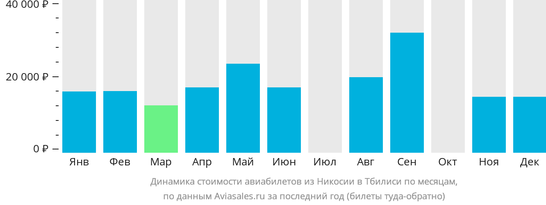 Динамика стоимости авиабилетов из Никосии в Тбилиси по месяцам