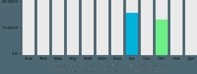 Динамика стоимости авиабилетов из Никосии в Подгорицу по месяцам