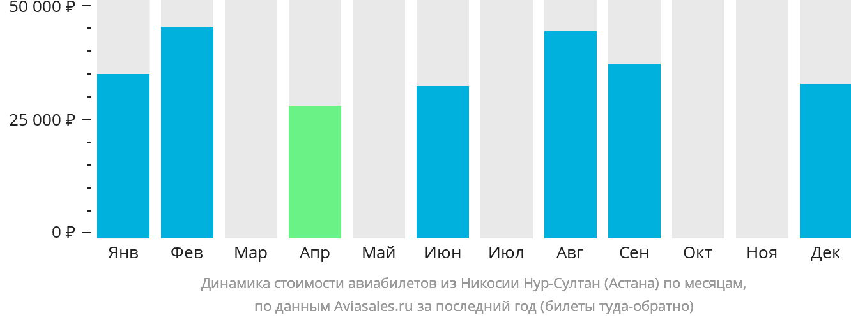 Динамика стоимости авиабилетов из Никосии в Нур-Султан (Астана) по месяцам