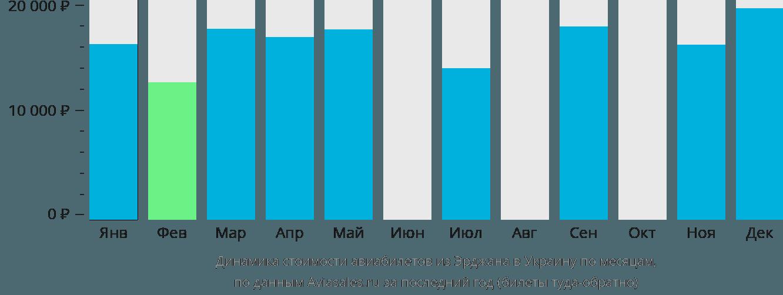 Динамика стоимости авиабилетов из Эрджана в Украину по месяцам