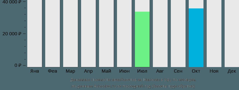 Динамика стоимости авиабилетов из Никосии в Уфу по месяцам