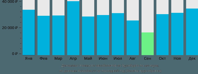 Динамика стоимости авиабилетов из Эдинбурга по месяцам