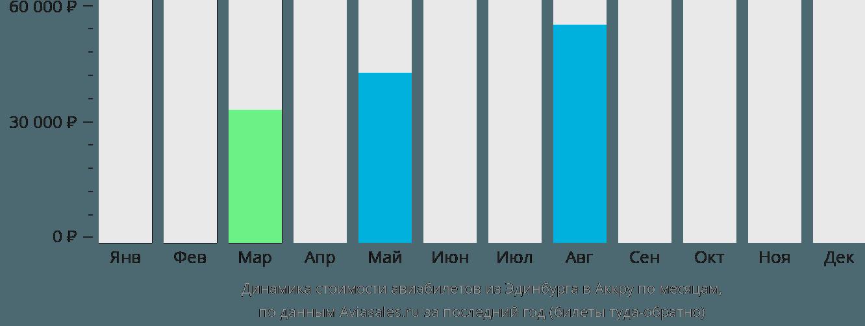 Динамика стоимости авиабилетов из Эдинбурга в Аккру по месяцам