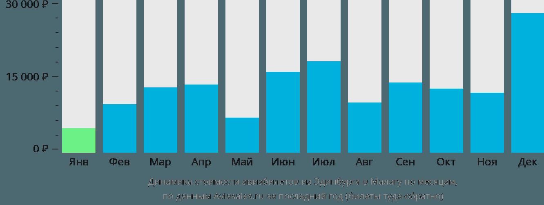 Динамика стоимости авиабилетов из Эдинбурга в Малагу по месяцам