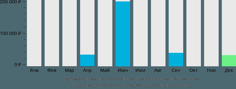 Динамика стоимости авиабилетов из Эдинбурга в Алматы по месяцам