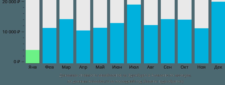 Динамика стоимости авиабилетов из Эдинбурга в Аликанте по месяцам
