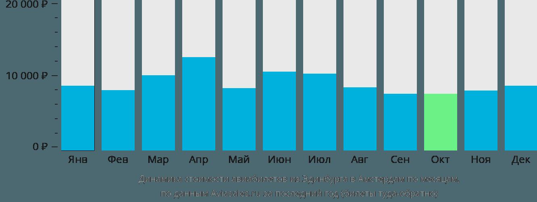 Динамика стоимости авиабилетов из Эдинбурга в Амстердам по месяцам