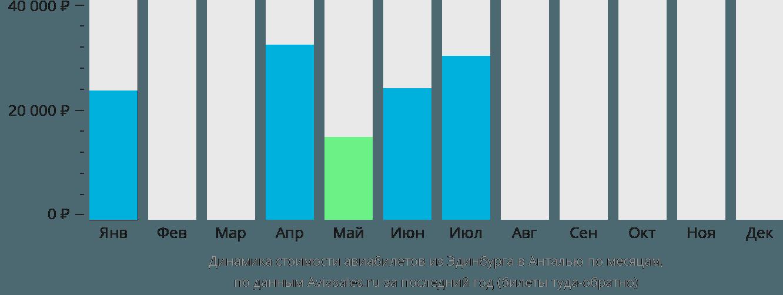 Динамика стоимости авиабилетов из Эдинбурга в Анталью по месяцам