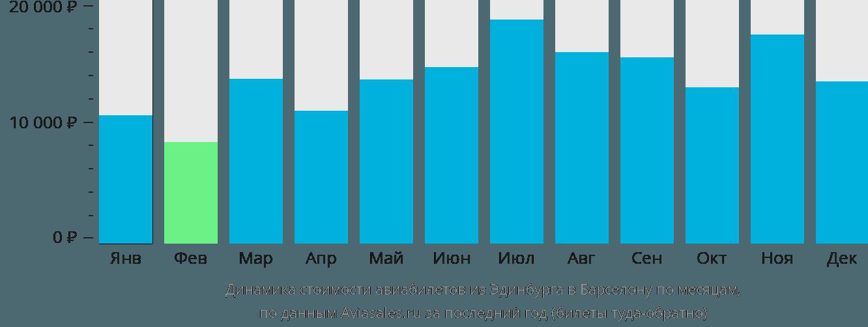 Динамика стоимости авиабилетов из Эдинбурга в Барселону по месяцам