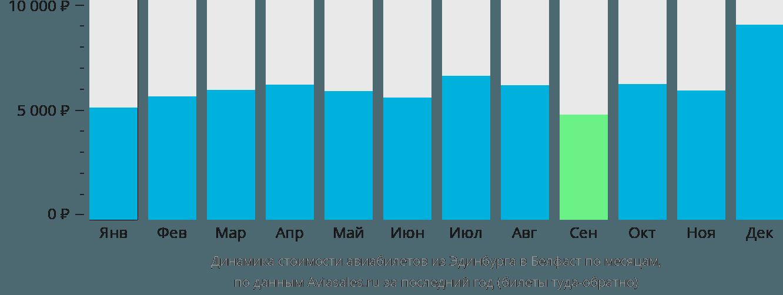 Динамика стоимости авиабилетов из Эдинбурга в Белфаст по месяцам