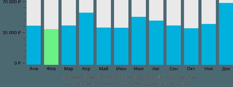 Динамика стоимости авиабилетов из Эдинбурга в Бангкок по месяцам