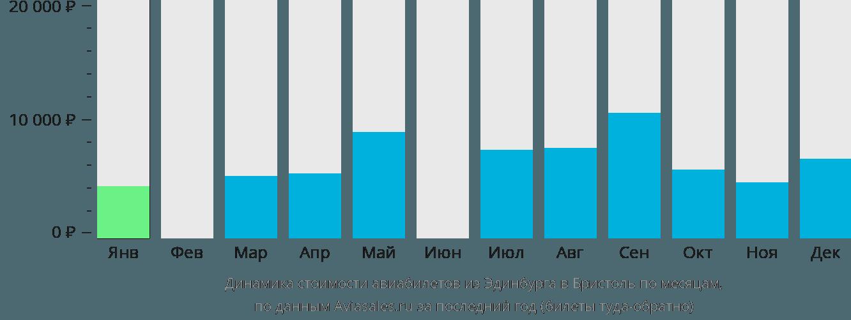 Динамика стоимости авиабилетов из Эдинбурга в Бристоль по месяцам
