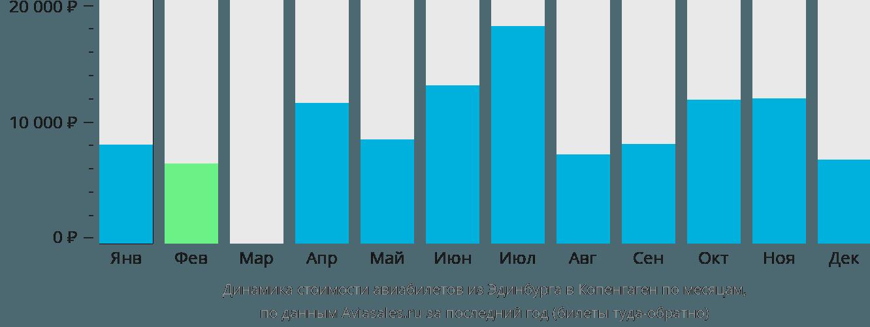 Динамика стоимости авиабилетов из Эдинбурга в Копенгаген по месяцам