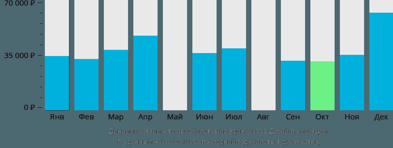 Динамика стоимости авиабилетов из Эдинбурга в Дубай по месяцам
