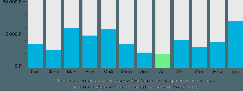 Динамика стоимости авиабилетов из Эдинбурга в Великобританию по месяцам
