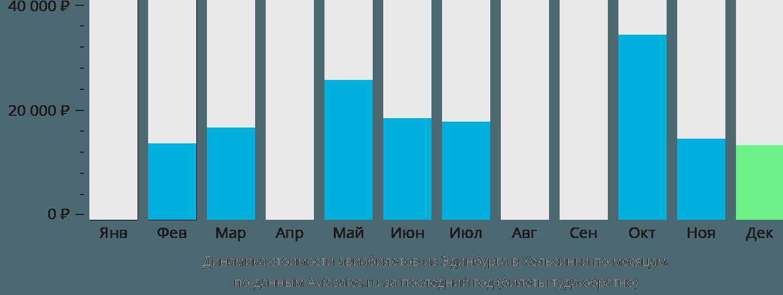 Динамика стоимости авиабилетов из Эдинбурга в Хельсинки по месяцам