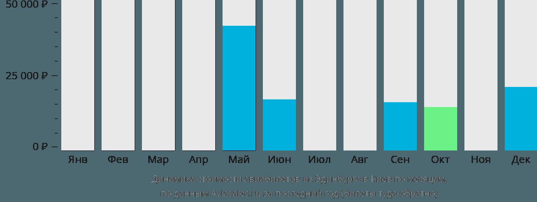 Динамика стоимости авиабилетов из Эдинбурга в Киев по месяцам