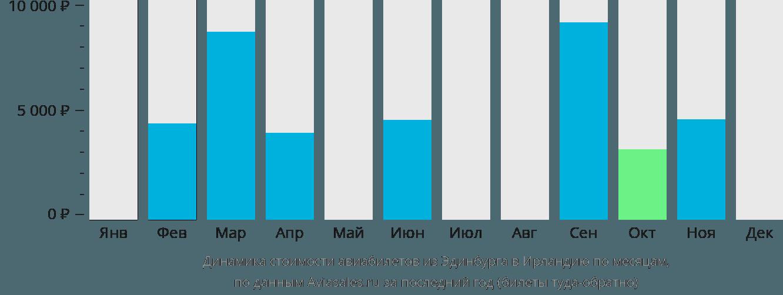 Динамика стоимости авиабилетов из Эдинбурга в Ирландию по месяцам