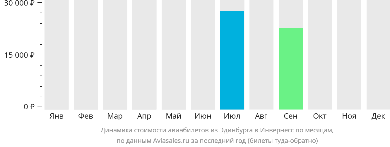 Динамика стоимости авиабилетов из Эдинбурга в Инвернесс по месяцам