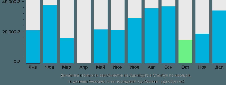 Динамика стоимости авиабилетов из Эдинбурга в Стамбул по месяцам