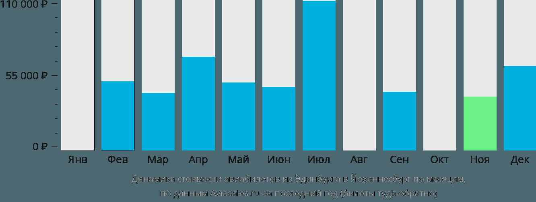 Динамика стоимости авиабилетов из Эдинбурга в Йоханнесбург по месяцам