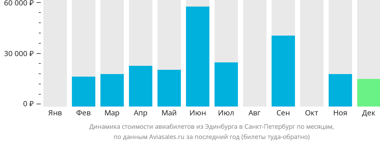 Динамика стоимости авиабилетов из Эдинбурга в Санкт-Петербург по месяцам