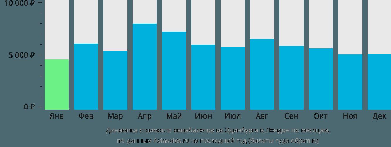 Динамика стоимости авиабилетов из Эдинбурга в Лондон по месяцам