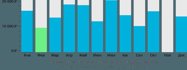 Динамика стоимости авиабилетов из Эдинбурга в Мадрид по месяцам