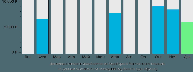Динамика стоимости авиабилетов из Эдинбурга в Манчестер по месяцам