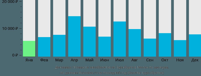 Динамика стоимости авиабилетов из Эдинбурга в Милан по месяцам