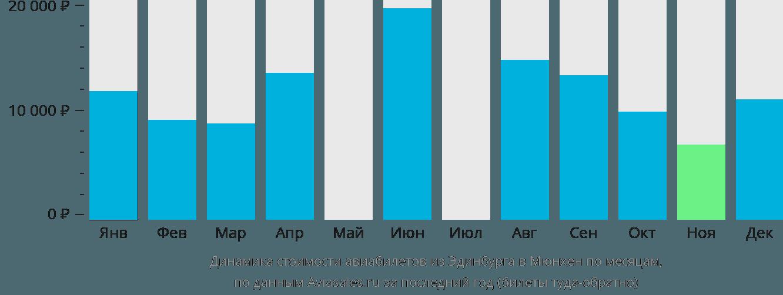 Динамика стоимости авиабилетов из Эдинбурга в Мюнхен по месяцам