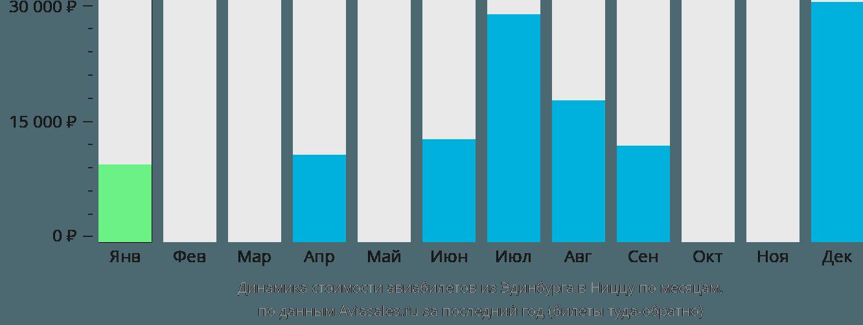 Динамика стоимости авиабилетов из Эдинбурга в Ниццу по месяцам