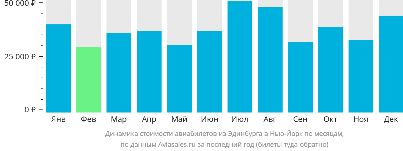 Динамика стоимости авиабилетов из Эдинбурга в Нью-Йорк по месяцам