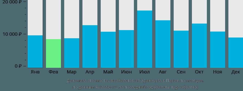 Динамика стоимости авиабилетов из Эдинбурга в Париж по месяцам