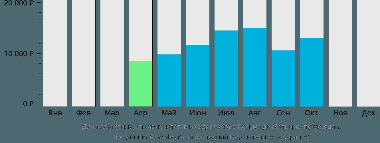Динамика стоимости авиабилетов из Эдинбурга в Пальма-де-Майорку по месяцам
