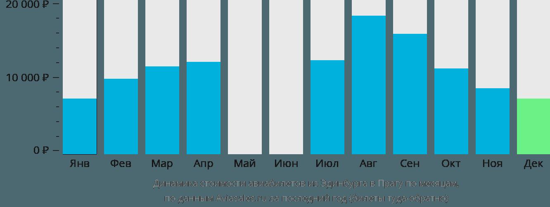 Динамика стоимости авиабилетов из Эдинбурга в Прагу по месяцам