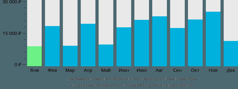 Динамика стоимости авиабилетов из Эдинбурга в Рим по месяцам